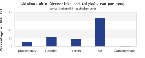phosphorus and nutrition facts in chicken thigh per 100g
