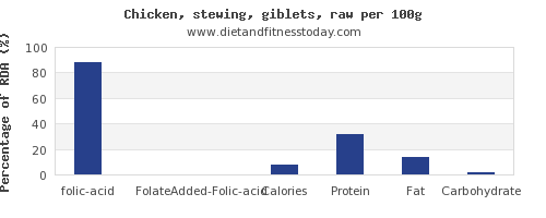 folic acid and nutrition facts in chicken wings per 100g