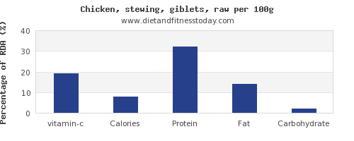 vitamin c and nutrition facts in chicken wings per 100g