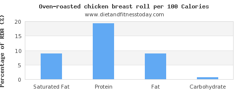saturated fat and nutrition facts in chicken breast per 100 calories
