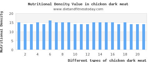 chicken dark meat magnesium per 100g