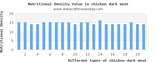 chicken dark meat potassium per 100g