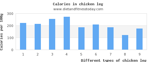 chicken leg vitamin a per 100g