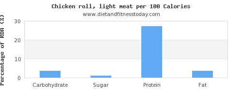 carbs and nutrition facts in chicken light meat per 100 calories