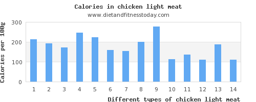 chicken light meat protein per 100g