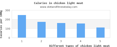 chicken light meat vitamin d per 100g