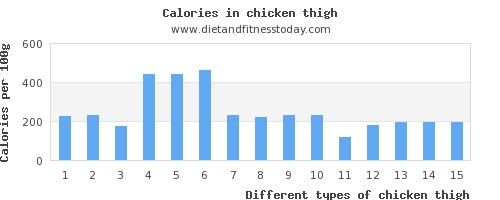 chicken thigh sugar per 100g