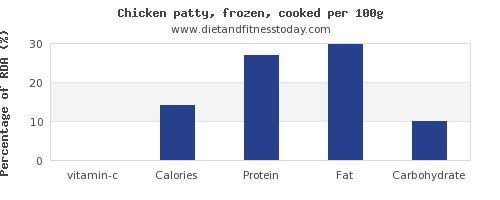 vitamin c and nutrition facts in chicken per 100g