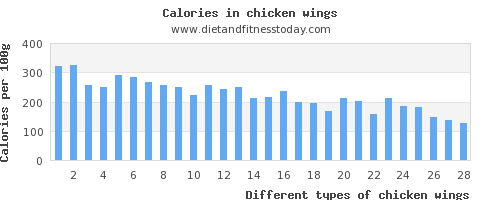 chicken wings fat per 100g