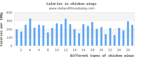 chicken wings folic acid per 100g