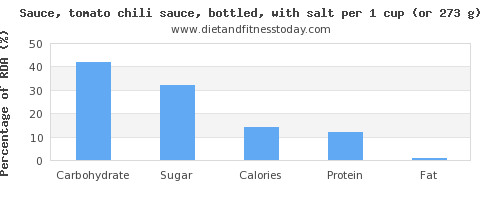 carbs and nutritional content in chili sauce