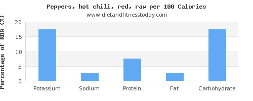 potassium and nutrition facts in chili peppers per 100 calories
