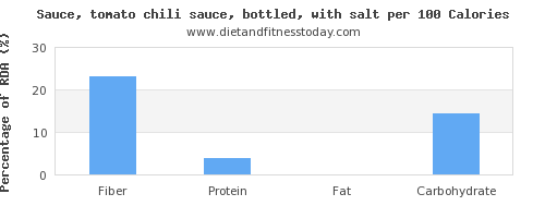fiber and nutrition facts in chili sauce per 100 calories