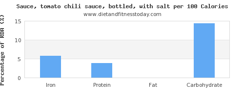 iron and nutrition facts in chili sauce per 100 calories