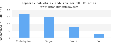carbs and nutrition facts in chilis per 100 calories
