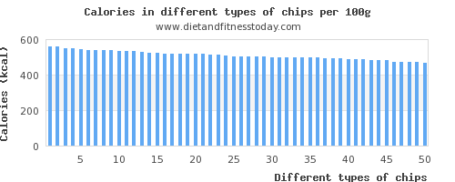 chips nutritional value per 100g