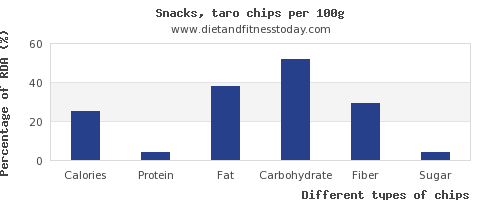 nutritional value and nutrition facts in chips per 100g