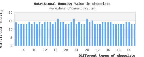 chocolate saturated fat per 100g