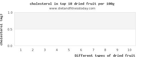 dried fruit cholesterol per 100g