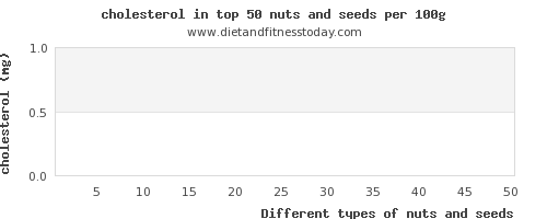nuts and seeds cholesterol per 100g