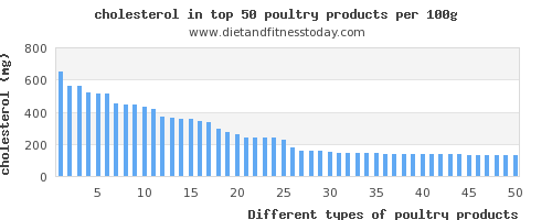 poultry products cholesterol per 100g