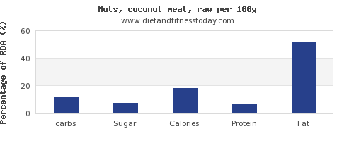 carbs and nutrition facts in coconut meat per 100g
