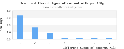 coconut milk iron per 100g