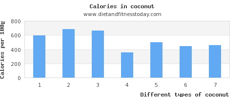 coconut iron per 100g