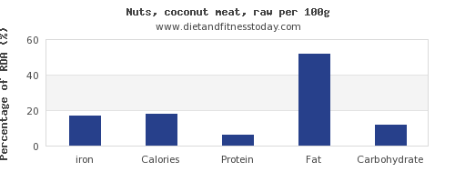 iron and nutrition facts in coconut per 100g