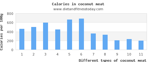coconut meat carbs per 100g