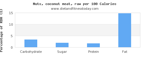 carbs and nutrition facts in coconut meat per 100 calories