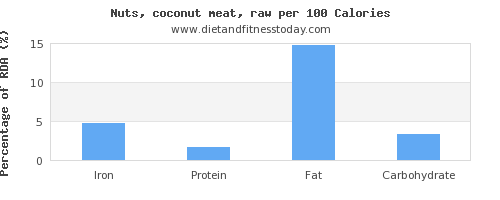 iron and nutrition facts in coconut meat per 100 calories