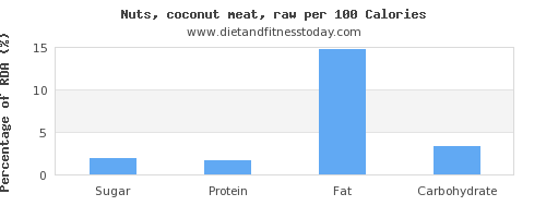 sugar and nutrition facts in coconut per 100 calories
