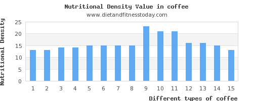 coffee fat per 100g