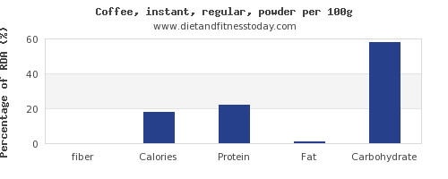 fiber and nutrition facts in coffee per 100g