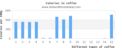 coffee magnesium per 100g