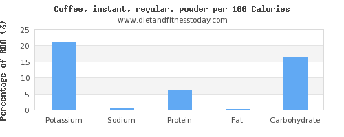 potassium and nutrition facts in coffee per 100 calories
