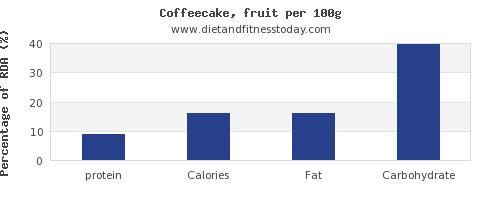protein and nutrition facts in coffeecake per 100g