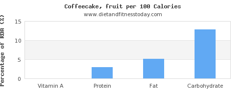 vitamin a and nutrition facts in coffeecake per 100 calories