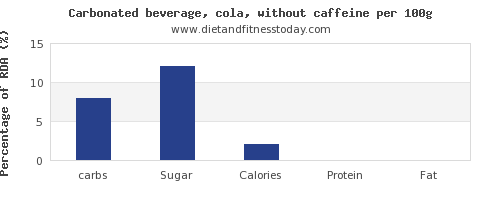 carbs and nutrition facts in coke per 100g