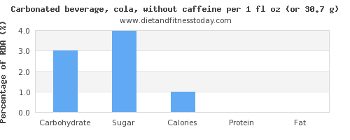 carbs and nutritional content in coke