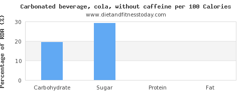 carbs and nutrition facts in coke per 100 calories
