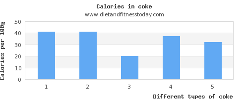coke folic acid per 100g