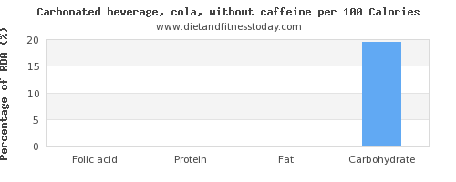 folic acid and nutrition facts in coke per 100 calories
