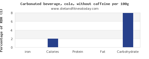 iron and nutrition facts in coke per 100g