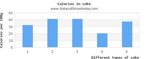 coke saturated fat per 100g