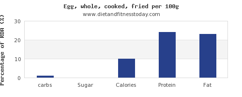 carbs and nutrition facts in cooked egg per 100g