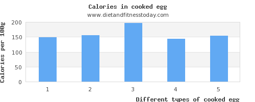 cooked egg carbs per 100g