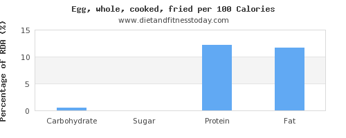carbs and nutrition facts in cooked egg per 100 calories