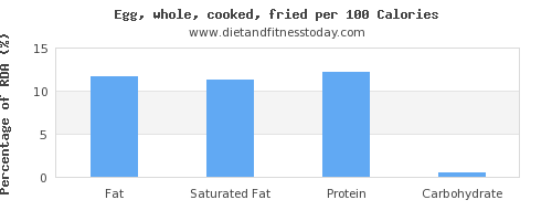 fat and nutrition facts in cooked egg per 100 calories